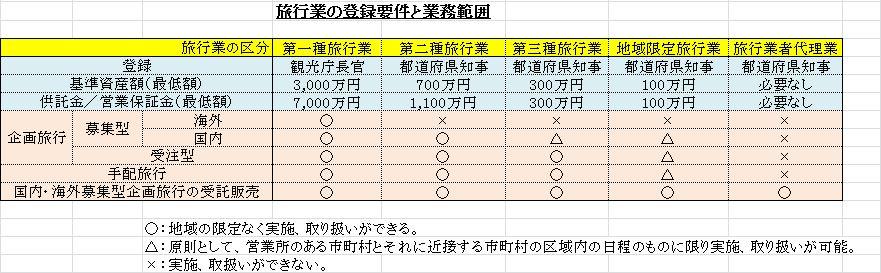 旅行業の登録要件と業務範囲